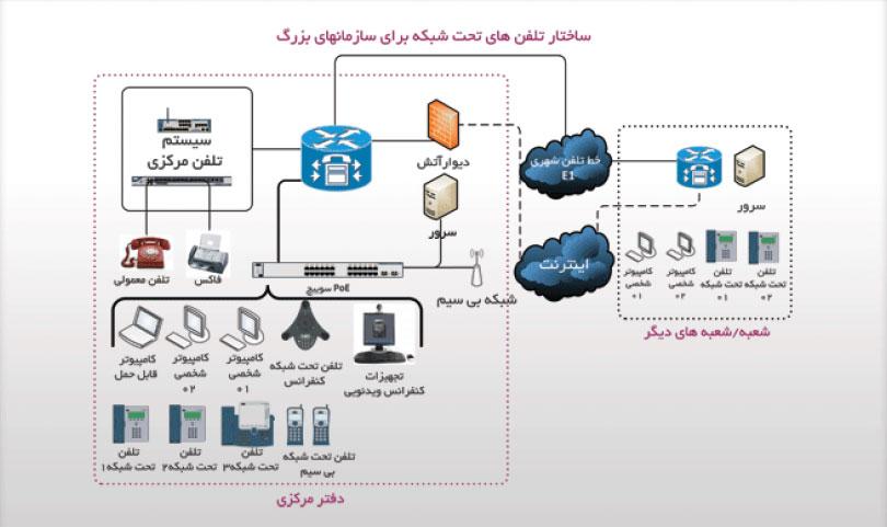 ساختار سیستم های وویپ برای سازمان های بزرگ