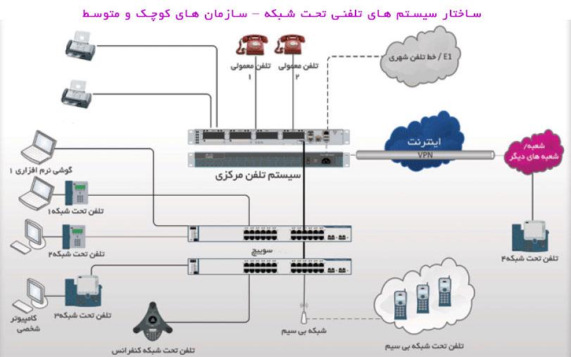 ساختار سیستم های وویپ برای سازمان های کوچک و متوسط